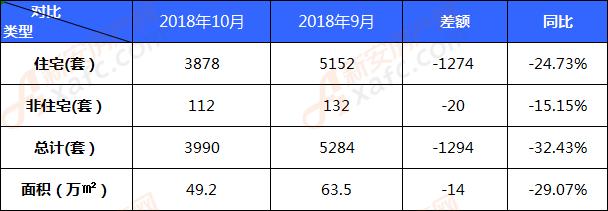 2018年10月阜阳备案商品住房3878套 单价7804元/㎡