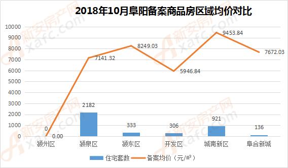 2018年10月阜阳备案商品房区域均价对比
