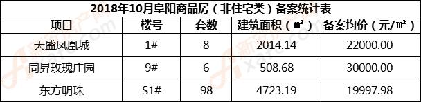 2018年10月阜阳商品房(非住宅类)备案统计表