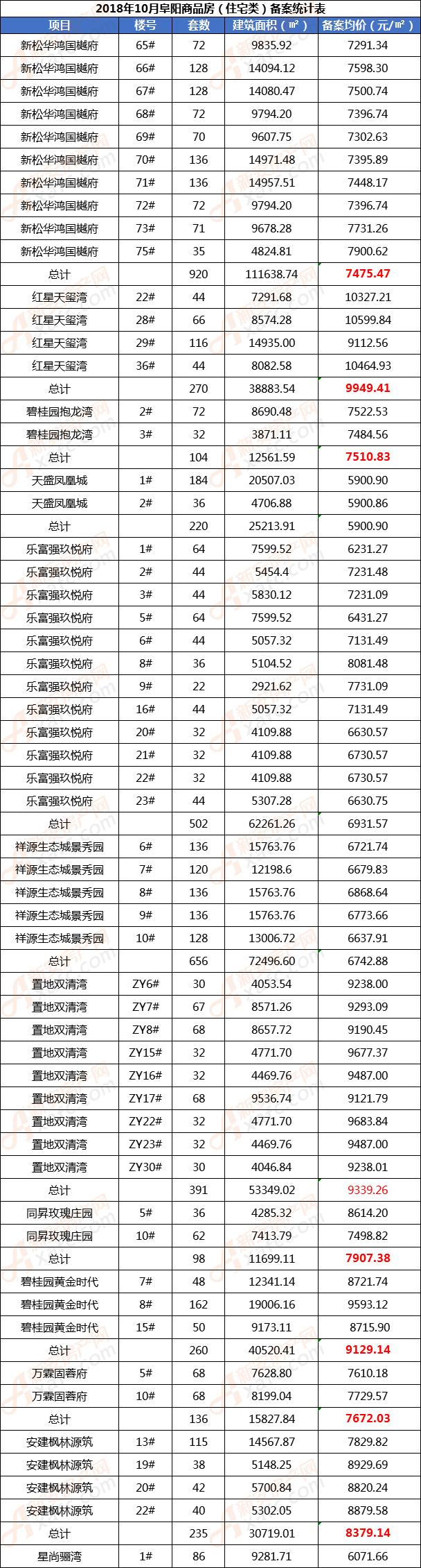 2018年10月阜阳商品房(住宅类)备案统计表