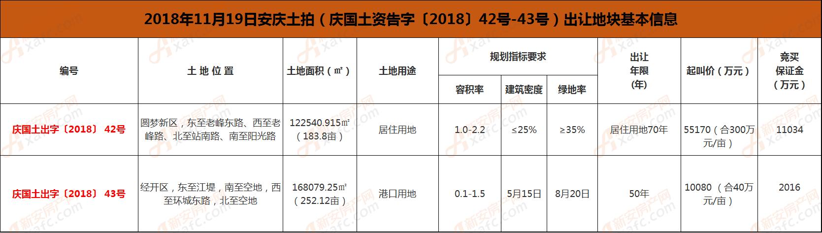 2018年11月19日安庆土拍(庆国土资告字〔2018〕42号-43号)出让地块基本信息.png