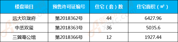 10月份亳州住宅预售房源一览表
