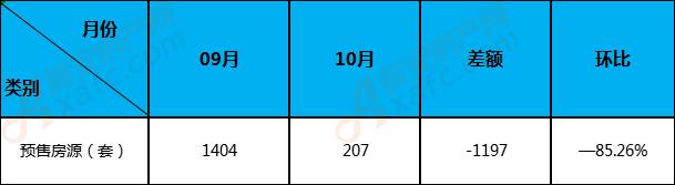 亳州楼市预售房源9月份与10月份对比