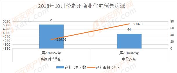 10月份亳州商业预售房源折线图