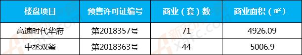 10月份亳州商业预售房源一览表