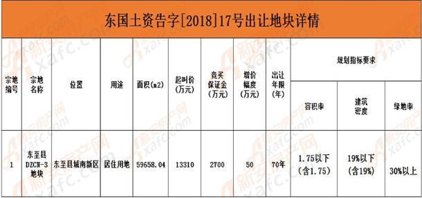 东至县南城新区地块信息表