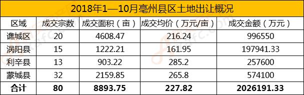 2018年1-10月亳州县区土地成交概况