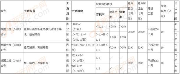 淮北市国土资源局挂牌出让土地通告