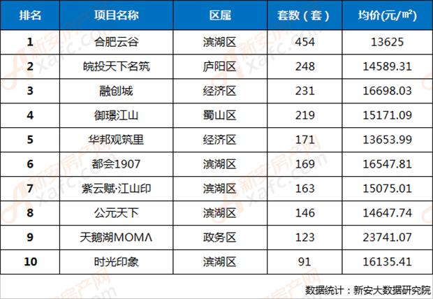 2018年第44周合肥市区楼盘网签成交TOP10排行榜