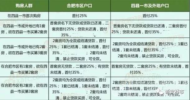 合肥限贷政策