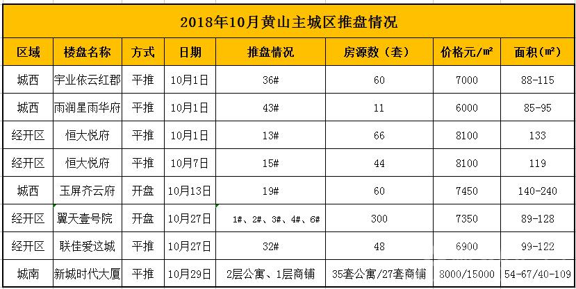 2018年10月黄山主城区推盘情况.png