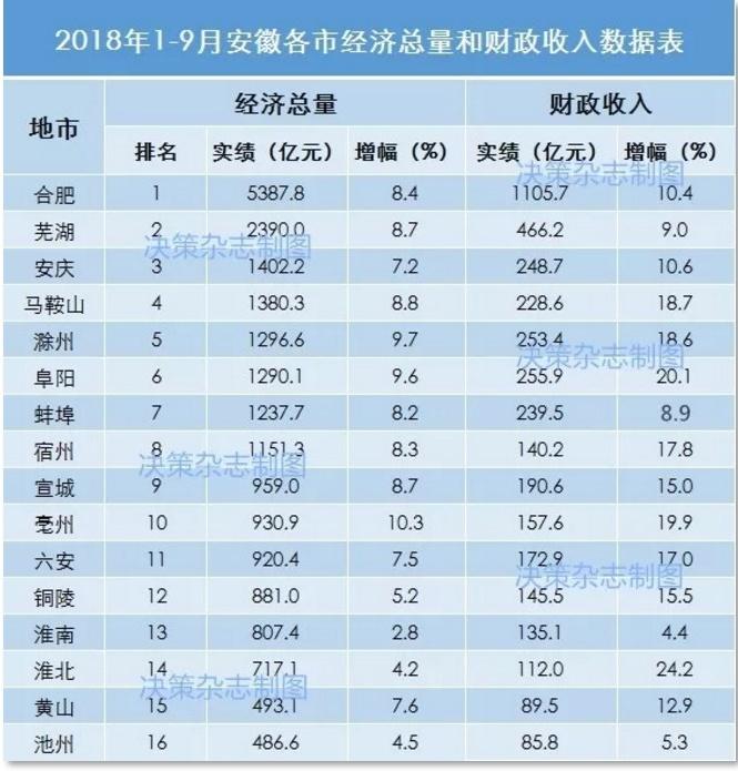 2018年1-9月安徽省16市经济数据
