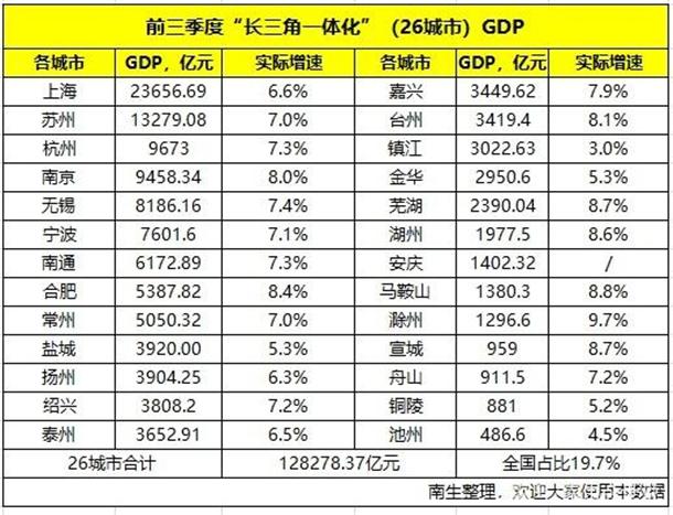 排名第8,前面7座城市分别是上海,苏州,杭州,南京,无绍,宁波,南通.