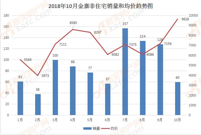 金寨1-10月非住宅和均价趋势图
