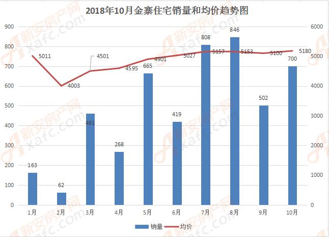 金寨1-10月住宅和均价趋势图
