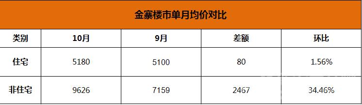 金寨10月和9月均价环比