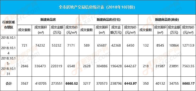 10月阜阳楼市:住宅成交3217套 均价6443.97元/㎡