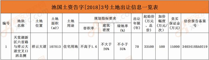 池国土资告字[2018]3号土地出让信息一览表