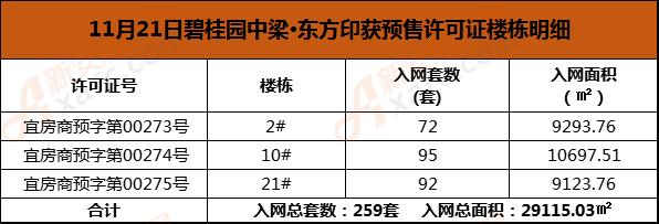 11.21碧桂园东方印3栋预售.png