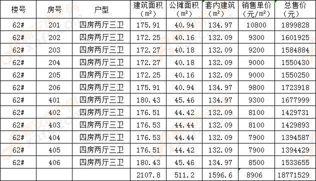 新松华鸿国樾府62#商品房备案价公示