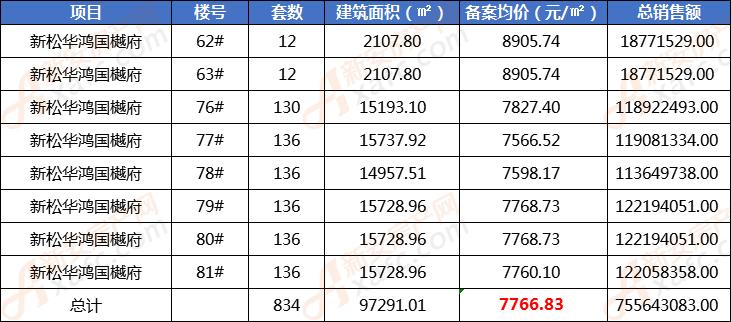 新松华鸿国樾府再备案834套住宅 均价7766.83元/㎡