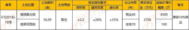 三巽集团竞得利辛GT[2018]-78号地 政府回购安置