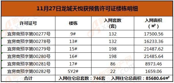 11.27龙城天悦预售.jpg