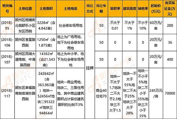 颍东区[2018]-117号地出让 要求建设大型购物中心