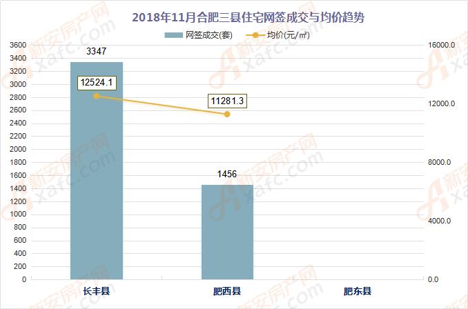 2018年11月合肥三县住宅网签成交与均价趋势