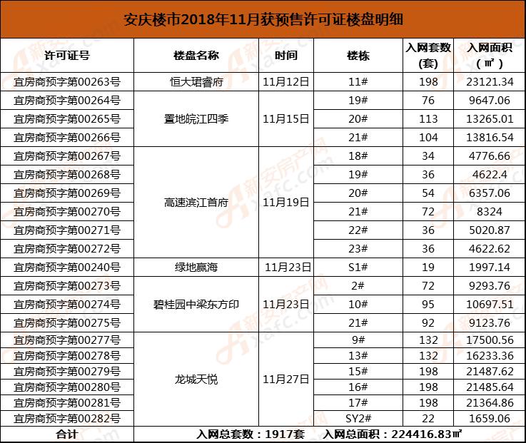 安庆楼市2018年11月获预售许可证楼盘明细