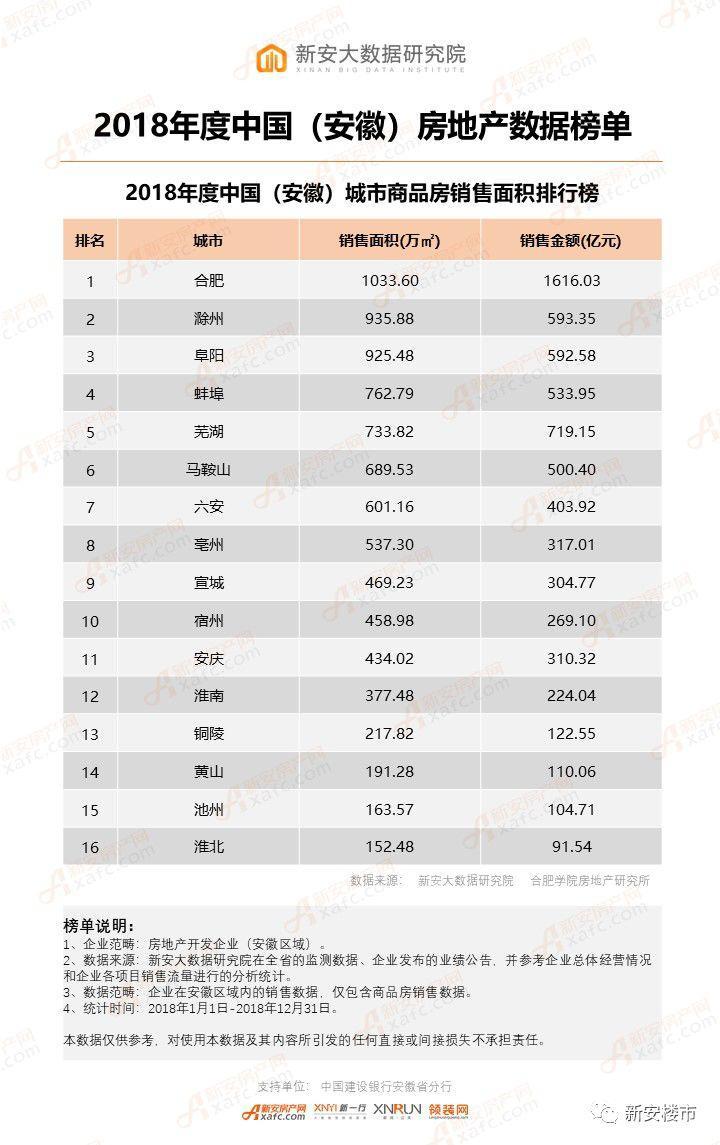 2018年度中国(安徽)城市商品房销售面积排行榜