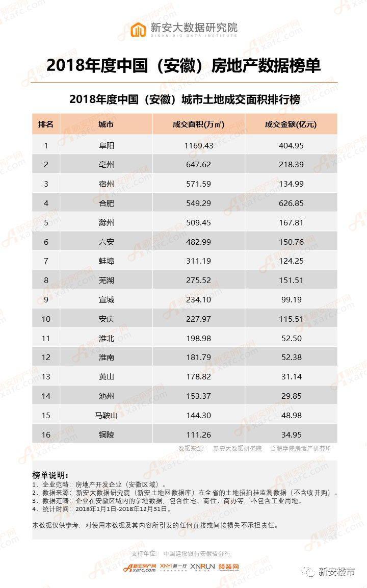 2018年度中国(安徽)城市土地成交面积排行榜