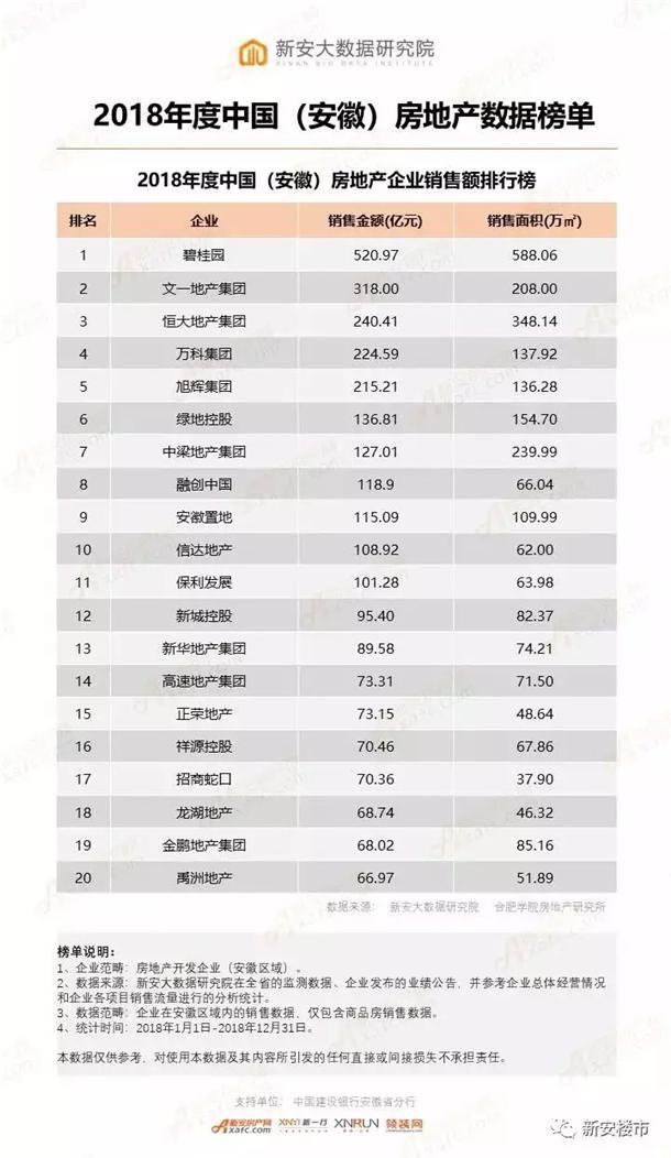 2018年度中国(安徽)房地产企业销售额排行榜