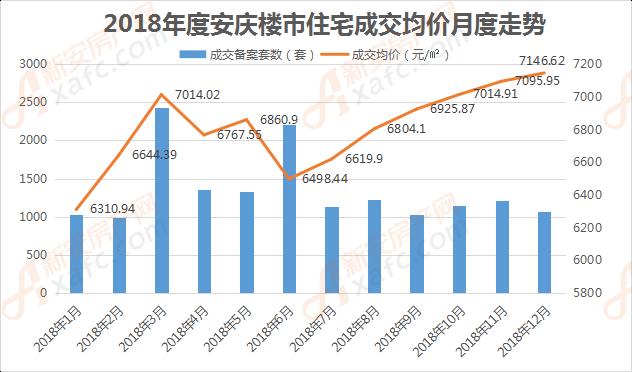 2018年度安庆住宅成交均价月度走势