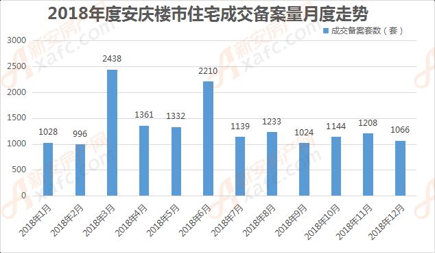 2018年度安庆楼市住宅成交备案量月度走势2018年度安庆住宅月成交备案量一览表