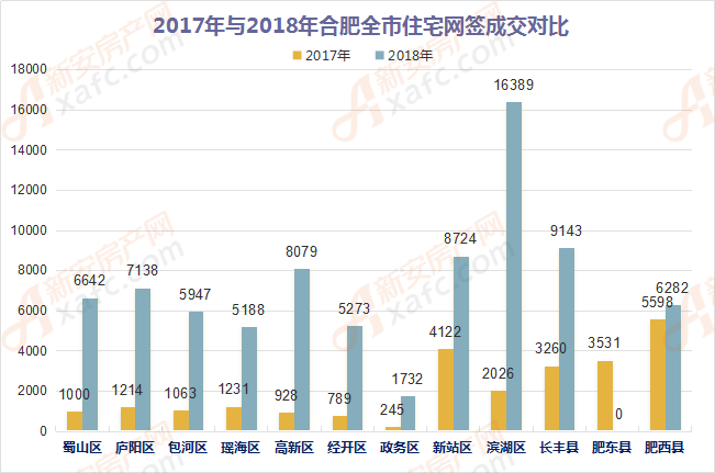 2017年与2018年合肥全市住宅网签成交对比