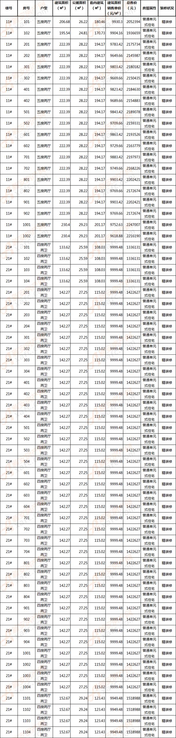 碧桂园江山赋11#、21#商品房备案信息