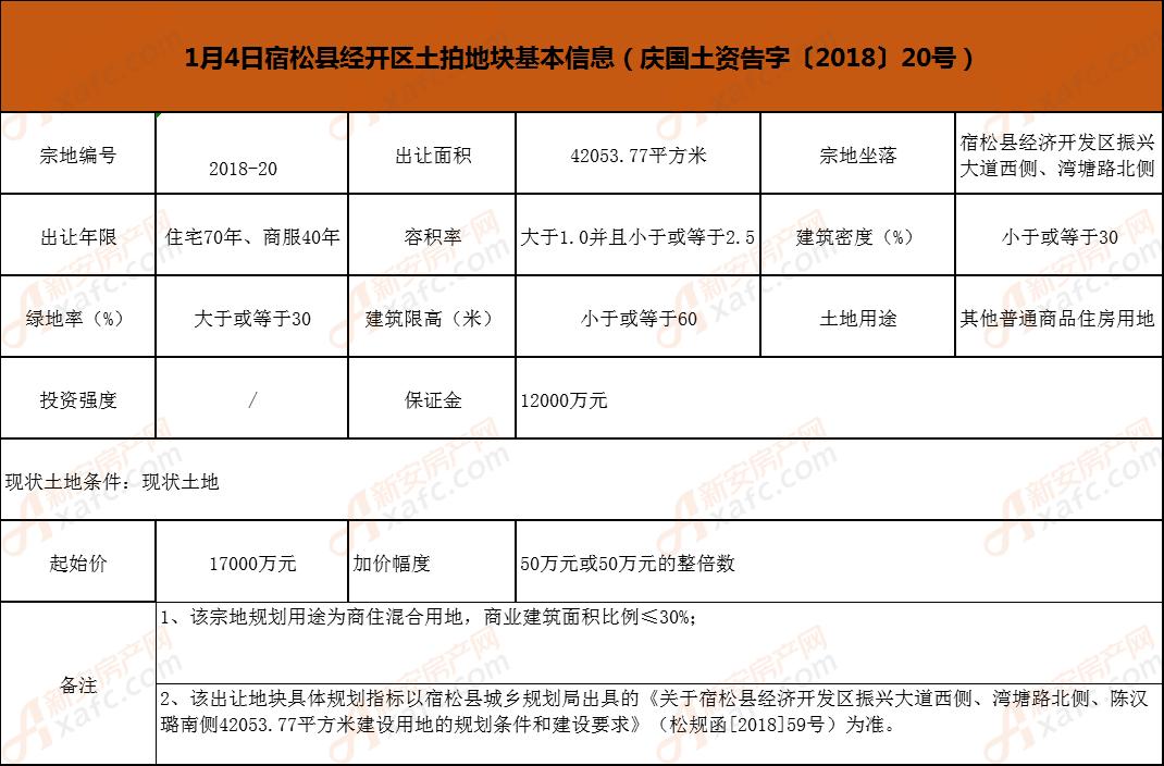 1月4日宿松县经开区土拍地块基本信息(庆国土资告字〔2018〕20号)图片.png