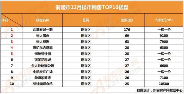 2018年12月铜陵楼市销量排行榜TOP10