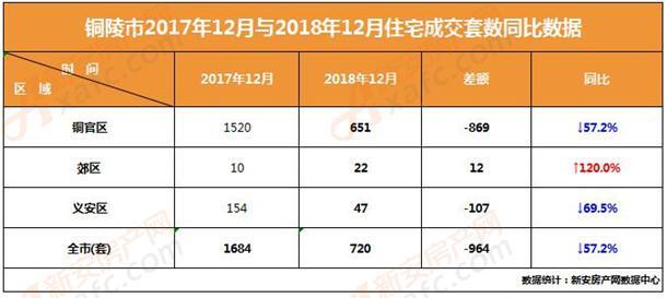 2018年铜陵楼市12月各区住宅成交套数同比数据