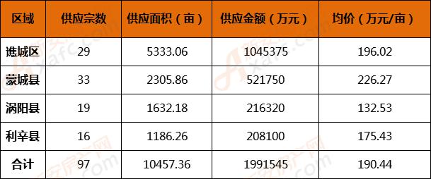 2018年亳州三县一区土地供应概况