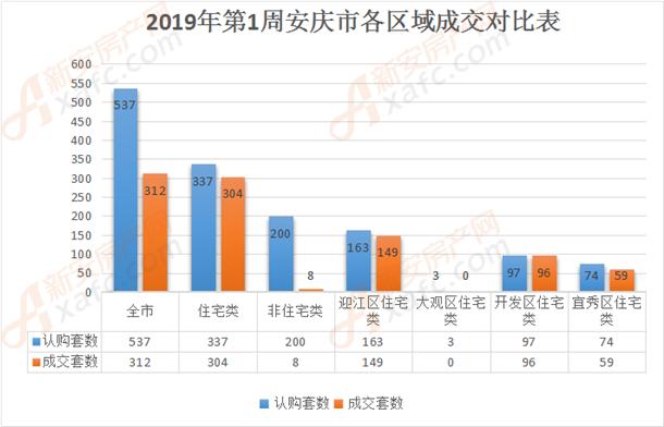 2019年第1周安庆市各区域成交对比表