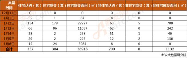 安庆市2019年第1周每日成交数据一览表