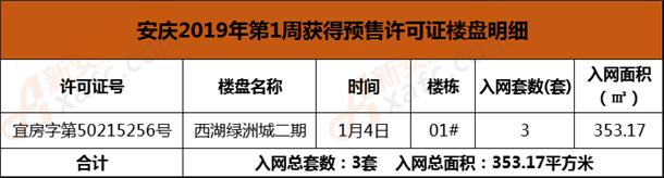 安庆2019年第1周获得预售许可证楼盘明细.png