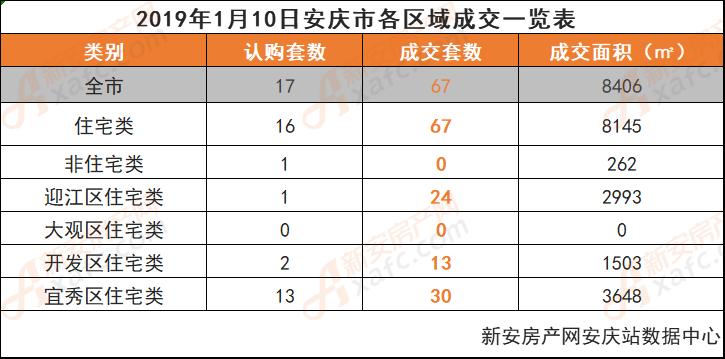 2019年1月10日安庆市各区域成交一览表