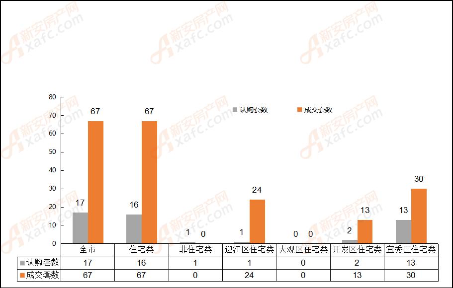 2019年1月10日安庆市各区域成交对比表