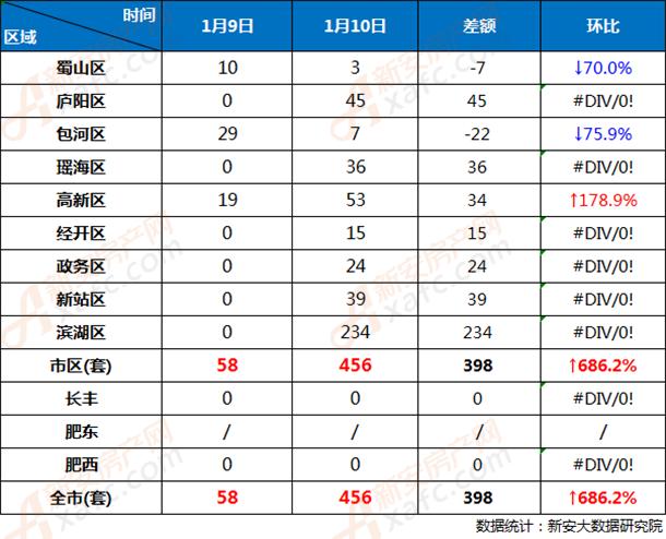 1月9日和1月10日合肥市各区商品房网签成交对比