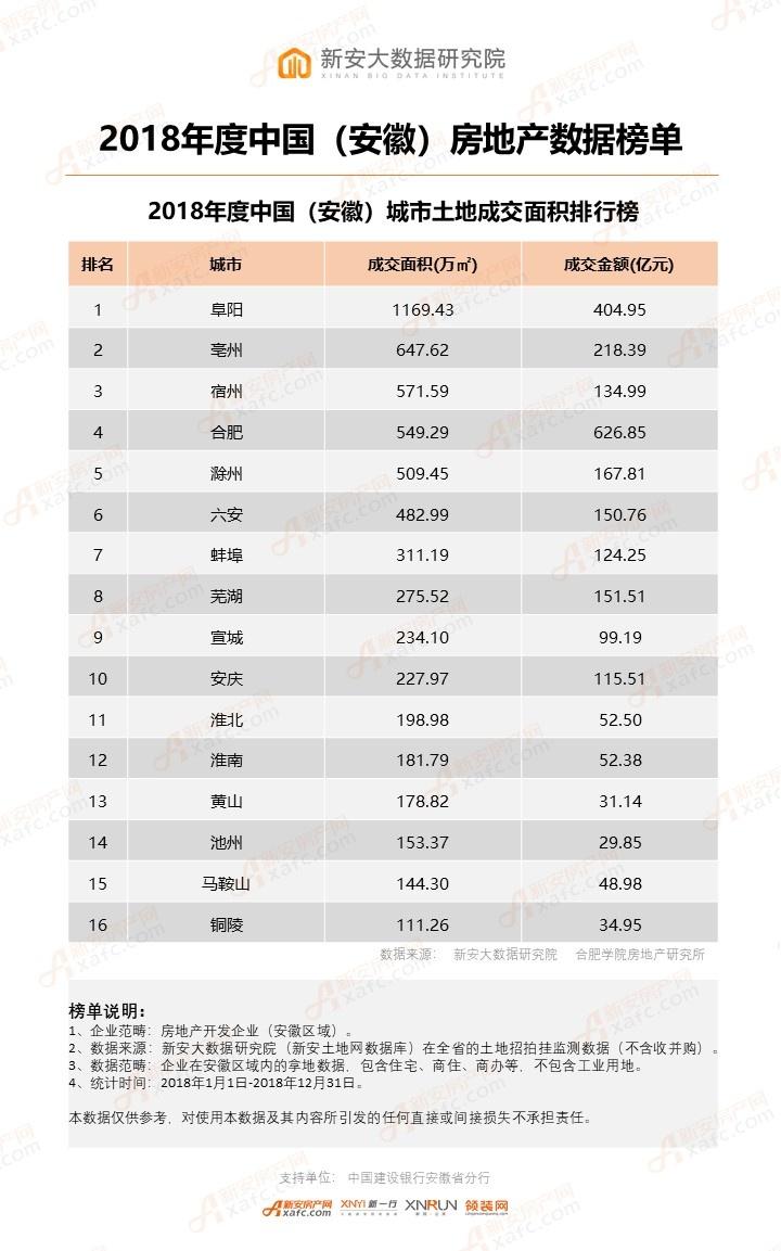 4、2018年1-12月中国(安徽)城市土地成交面积排行榜.jpg