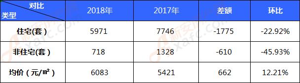 2018年(1-11月)利辛住宅销售5971套 均价6083元㎡
