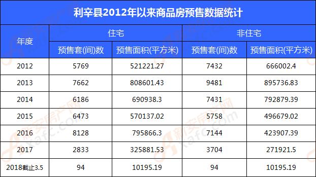 利辛县2012年以来商品房预售数据统计